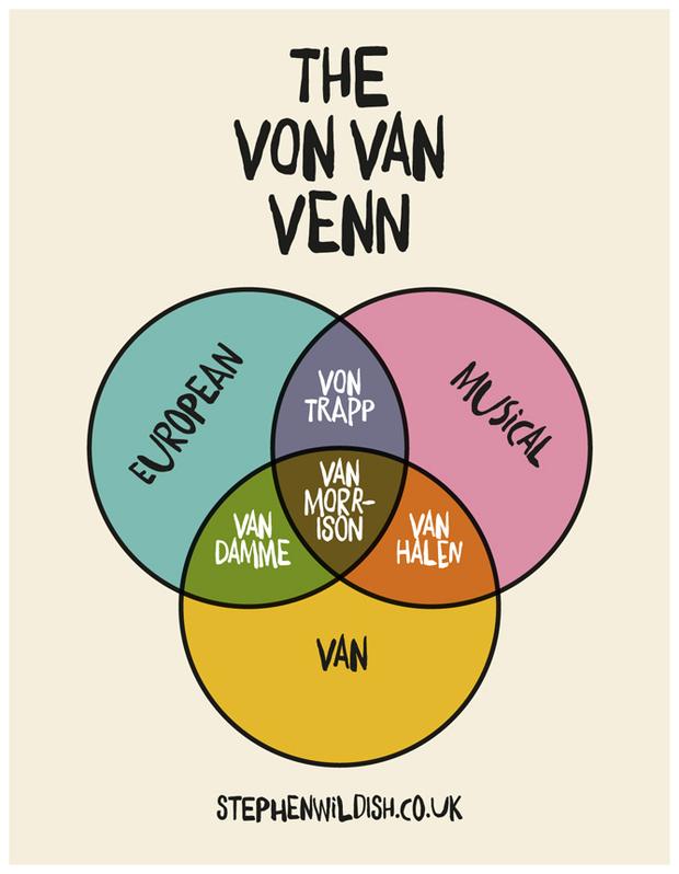 The Von Van Venn